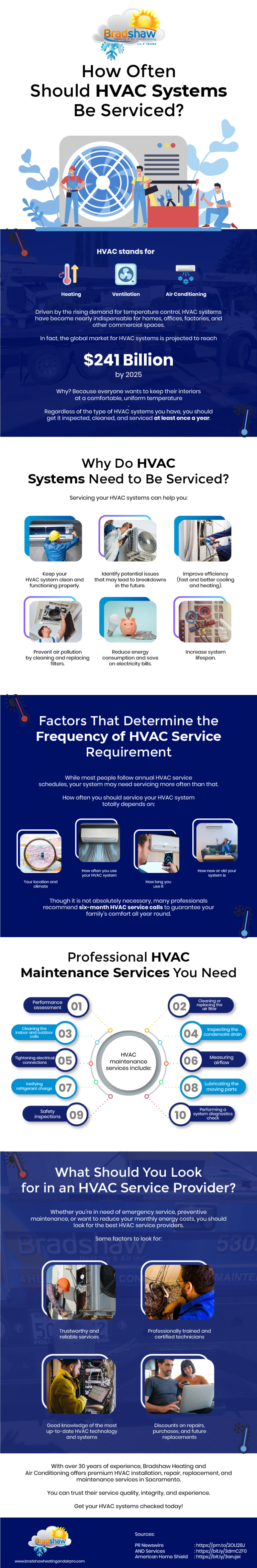How Often Should HVAC Systems Be Serviced?